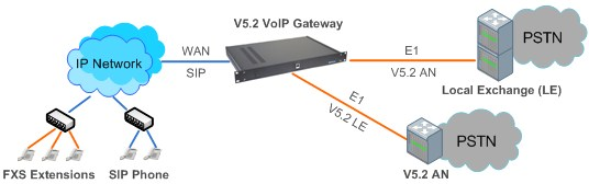 Network Diagram of V5.2 VoIP Gateway with Simultaneous Support of V5.2 LE and V5.2 AN Protocols