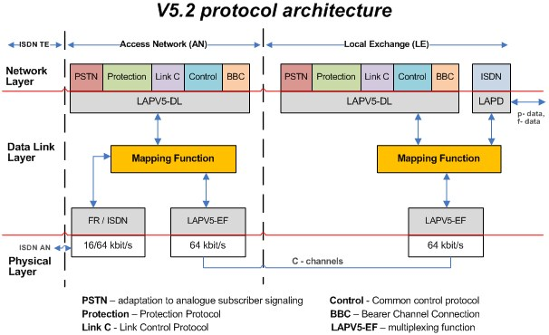 V5.2 is a way of interfacing the Access Network (AN) to the Local Exchange (LE)