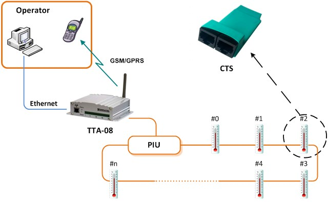 Multipoint Temperature Measurement System Block Diagram
