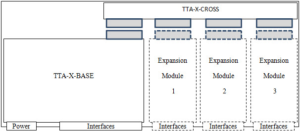 TTA-X Structure Diagram