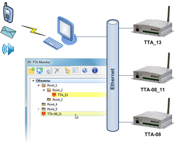 Additional solution for simultaneous monitoring of multiple devices