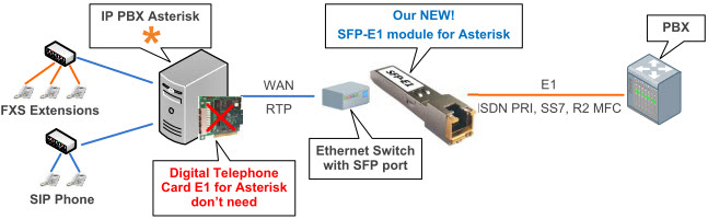 Digital SFP-E1 module for Asterisk network diagram