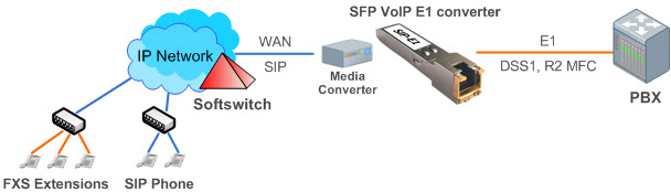 SFP VoIP E1 Converter connect diagram