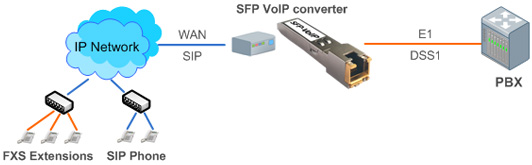 SFP VoIP Converter connect block diagram