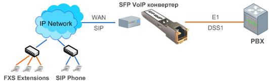 Структурная схема SFP VoIP конвертер