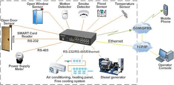 Plug-in sensors, sensors, security equipment for remote monitoring and control