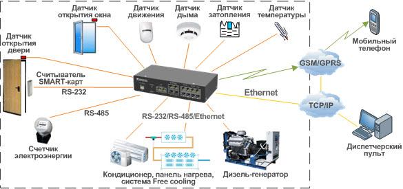 Общая схема подключения охранного и пожарного оборудования мониторинга и управления ТТА-Х