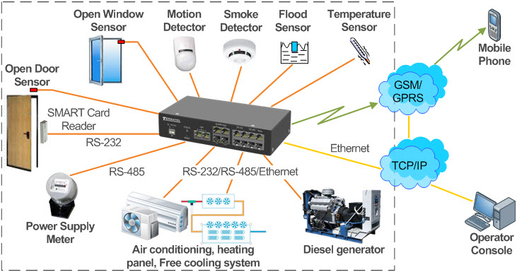 Plug-in sensors and security equipment for remote monitoring and control
