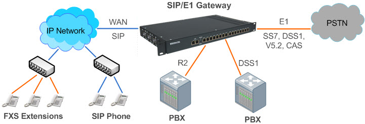 Typical application scheme of VoIP Media Gateway for PSTN and IP networks