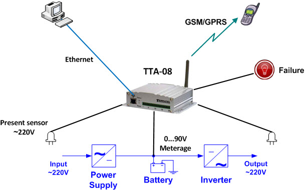 AC Power Line detector and DC Battery Voltage Monitoring System