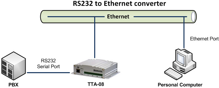 Connecting devices with serial interface RS-232 and RS-485 to Ethernet