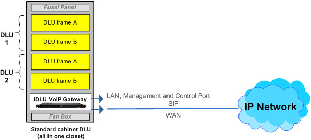 Network diagram for upgrade DLU EWSD to IP network, NGN multiservice networks