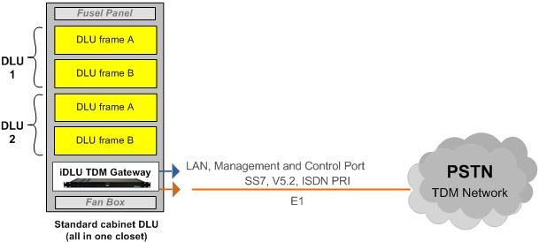 iDLU VoIP Gateway for upgrade DLU EWSD | TERRATEL