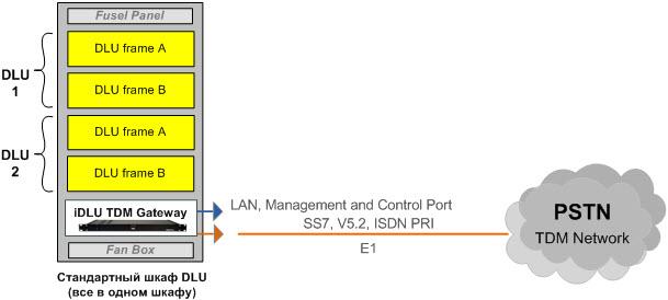 Сетевая схема преобразования стативов DLU EWSD в полноценную АТС и PSTN