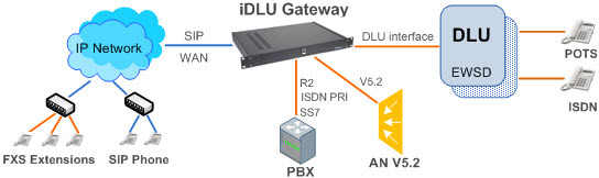 iDLU Media Gateway for upgrade and migration DLU EWSD to VoIP Connection Block Diagram