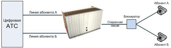 Структурная схема оборудования обслуживающего абонентские спаренные телефонные линии