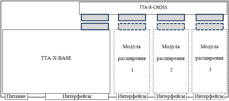 Структурная схема оборудование ТТА-Х