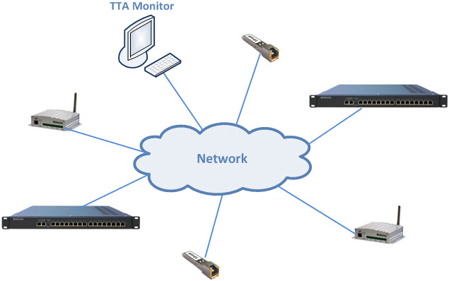 Network system for maintenance and monitoring of parameters TTA Monitor