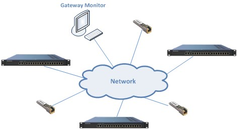 Network Gateway Monitor system for maintenance and monitoring of parameters