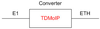 Converters TDM over IP for the fixed access networks