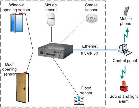 Pluggable sensors, sensors, security equipment for remote control