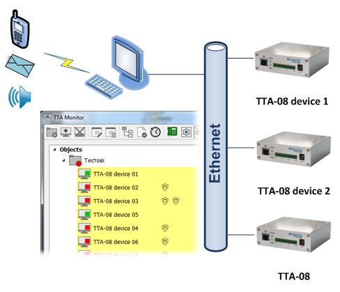 Дополнительное решение для одновременного контроля нескольких устройств - ПО SNMP агент ТТА монитор
